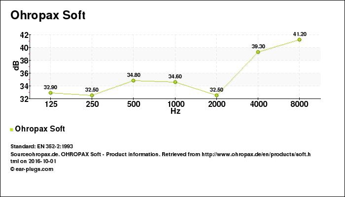 Decibel Chart Ohropax Soft