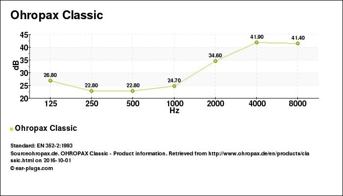 Decibel Chart Ohropax Classic