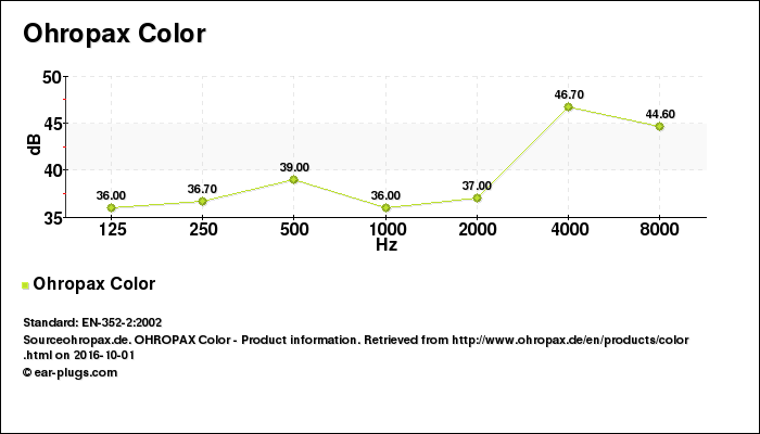 Decibel Chart Ohropax Color