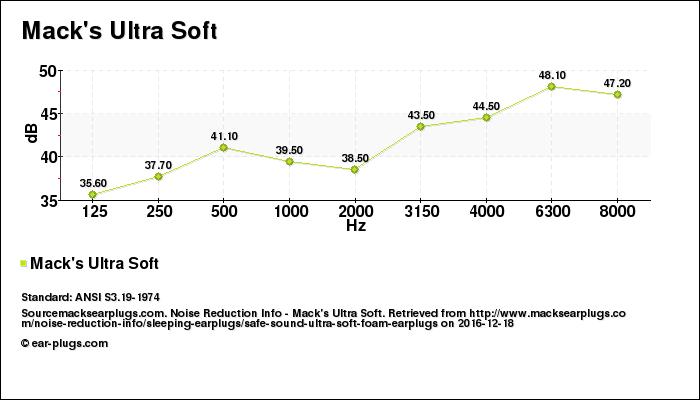 Decibel Chart Mack's Ultra Soft