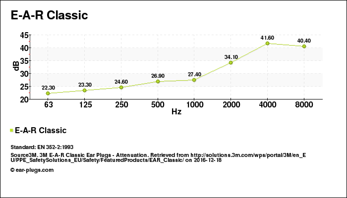 Decibel Chart E-A-R Classic