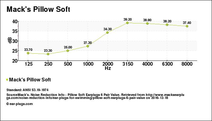 Decibel Chart Mack's Pillow Soft