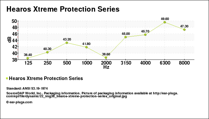 Decibel Chart Hearos Xtreme Protection Series