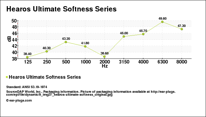 Decibel Chart Hearos Ultimate Softness Series